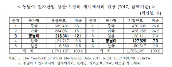 자료: 한국전자정보통신산업진흥회(KEA)