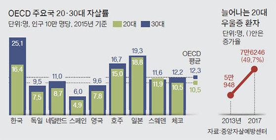 OECD 주요국 20·30대 자살률