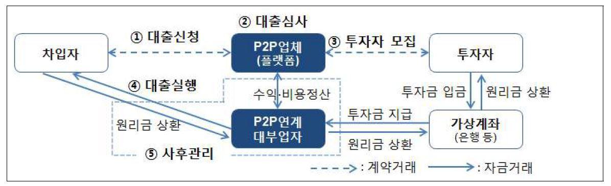 P2P 대출 영업 구조. 출처: 금융감독원