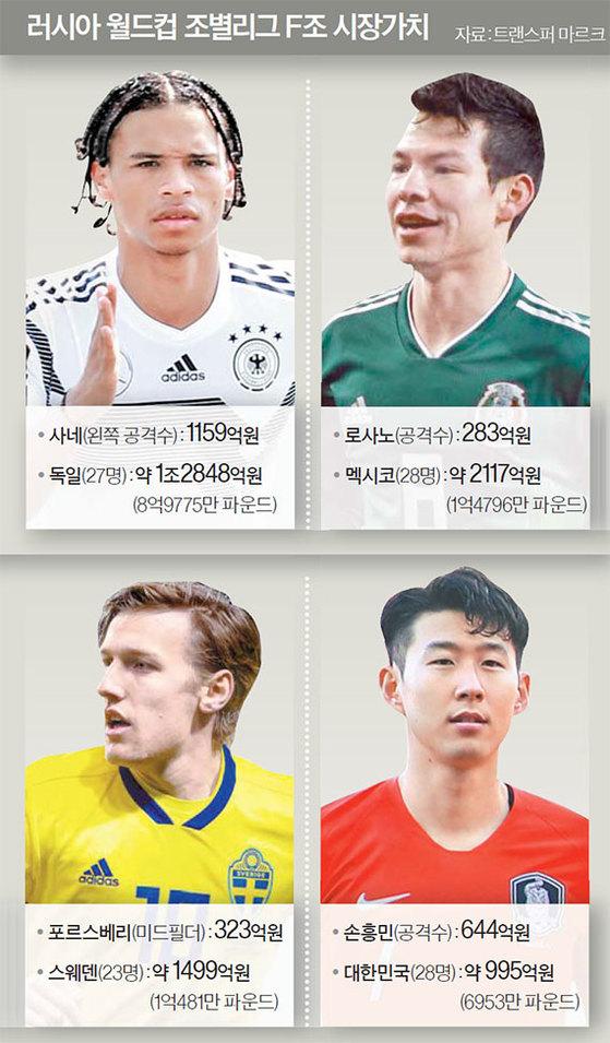 러시아 월드컵 조별리그 F조 시장가치