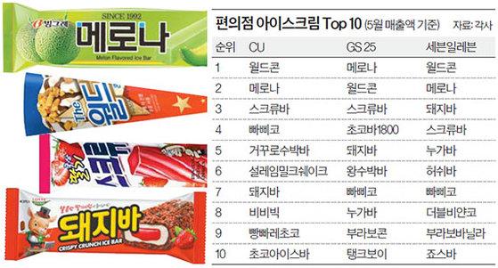 편의점 아이스크림 Top 10