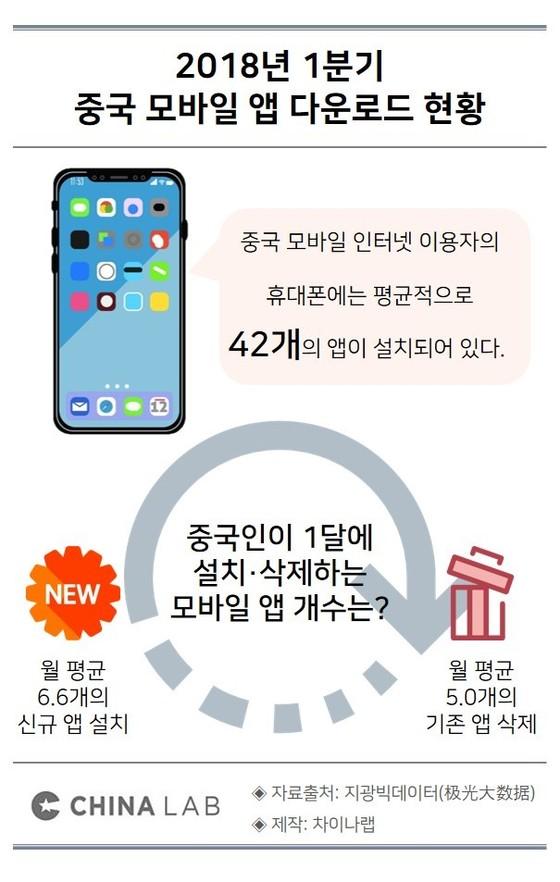 2018년 1분기 중국 모바일 앱 다운로드 현황