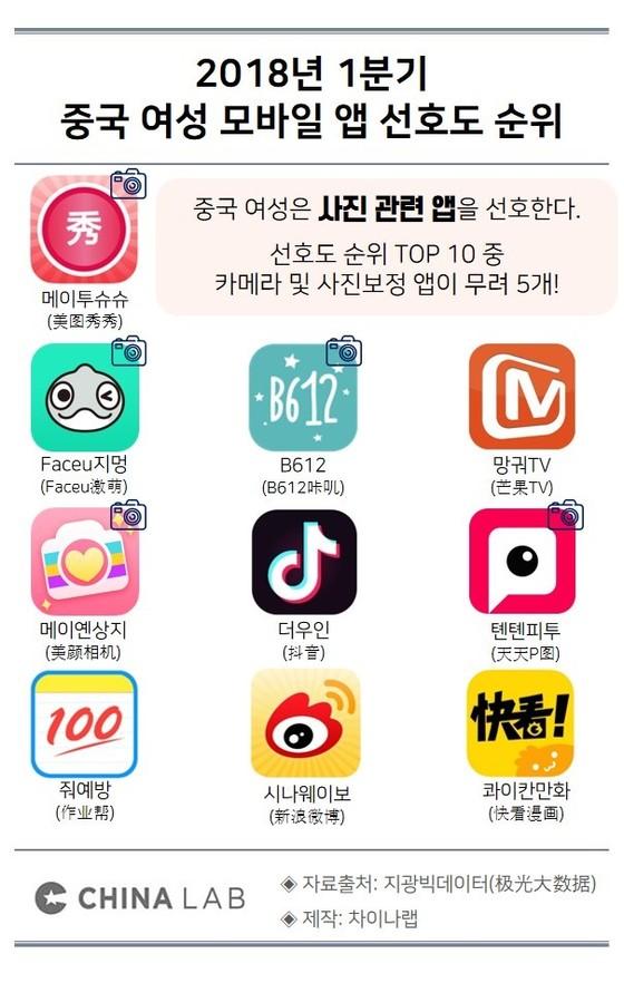 2018년 1분기 중국 여성 모바일 앱 선호도 순위