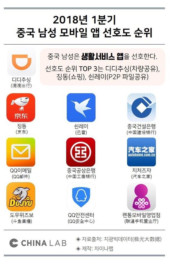 2018년 1분기 중국 남성 모바일 앱 선호도 순위