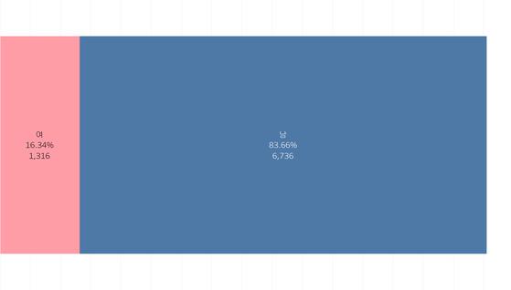 6.13 지방선거 후보 성비. 이미지를 클릭하면 인터랙티브 차트에서 정당별, 선거별 성비를 확인할 수 있다. https://goo.gl/iKzWZK