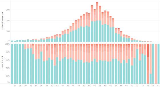 6.13 지방선거 후보 나이 분포와 전과수. 하늘색은 전과 없음, 분홍색은 짙어질수록 전과수가 많다. 가로축은 나이. 위의 산모양 그래프는 해당 나이별 누적 인원이다. 아래 그래프는 해당 나이의 전과 비율 분포. 인터랙티브 차트 https://goo.gl/thQg6i