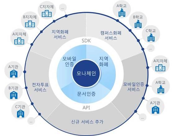한국조폐공사가 구상하는 블록체인 플랫폼의 서비스 체계도. [그래픽 LG CNS]