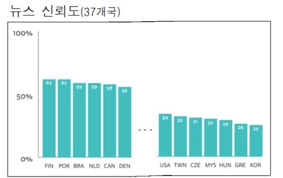 2018년 한국의 뉴스 신뢰도. 자료: 로이터저널리즘연구소
