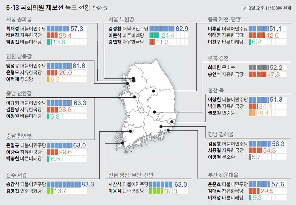 6·13 국회의원 재보선 득표현황