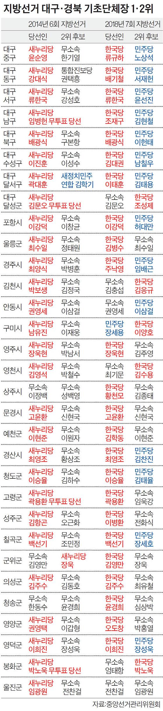 지방선거 대구·경북 기초단체장 1·2위