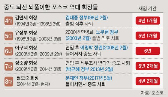 중도퇴진 되풀이한 역대 포스코 회장들. 김주원 기자.