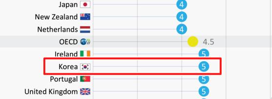 OECD가 회원국을 대상으로 소득 하위 10%의 저소득층 자녀가 평균 소득에 도달하기 까지 걸리는 세대 간 거리를 분석했다. 원문 (http://bitly.kr/q5bu) [사진 OECD ]