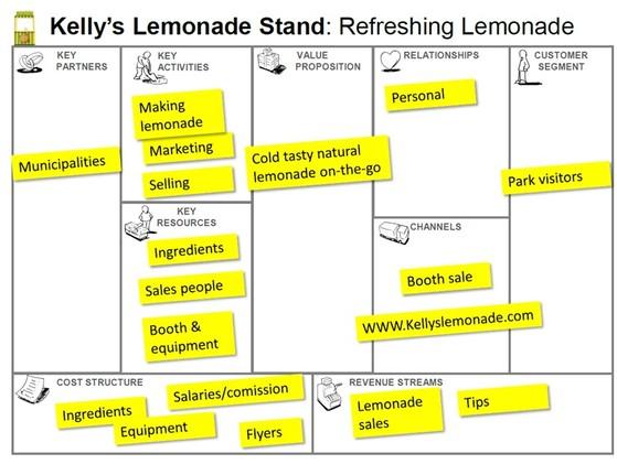 기업가 교육자인 Emad Saif가 도식화한 비즈니스 모델 캔버스의 사례. [그래픽 김진상]