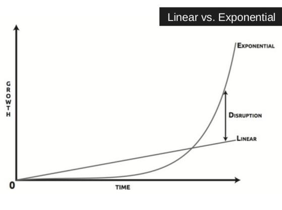 지수적 성장 vs 선형 성장. [출처 Exponential Organization]