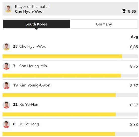 한국-독일전 BBC 평점. [사진 BBC]
