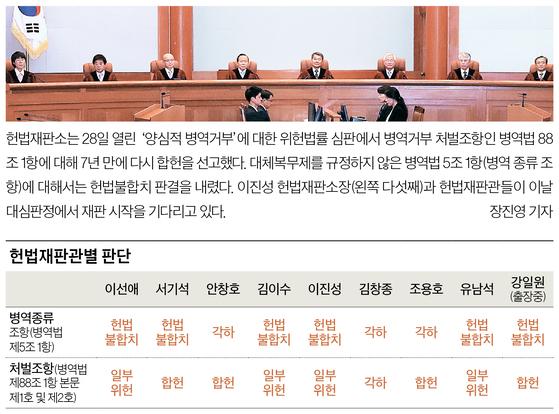 헌법재판관별 판단