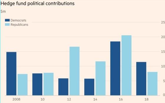 헤지펀드 정치 후원금 추이. 올해 10년 만에 민주당에 헤지펀드의 기부금이 더 많이 몰린 것으로 나타났다. [영국 FT 캡처]