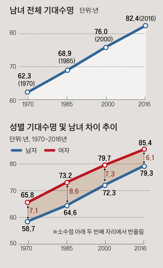 한국인의 성별 기대수명. [중앙포토]