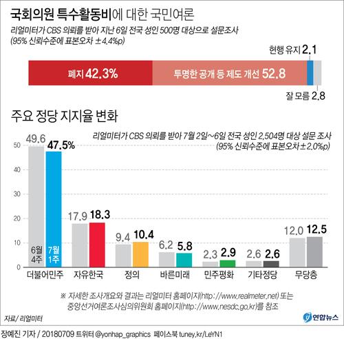 [그래픽] 국회 특활비에 대한 국민여론 및 주요 정당지지율 변화   (서울=연합뉴스) 장예진 기자 = 리얼미터가 CBS 의뢰를 받아 지난 6일 전국 성인 500명을 대상으로 설문조사(95% 신뢰수준에 표본오차 ±4.4%포인트)한 결과 국회의원 특활비에 대해 '투명한 공개 등 제도를 개선해야 한다'는 응답은 52.8%, '폐지해야 한다'는 대답은 42.3%로 집계됐다.   jin34@yna.co.kr (끝)