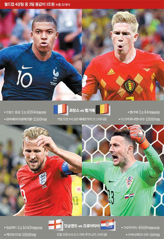 월드컵 4강팀