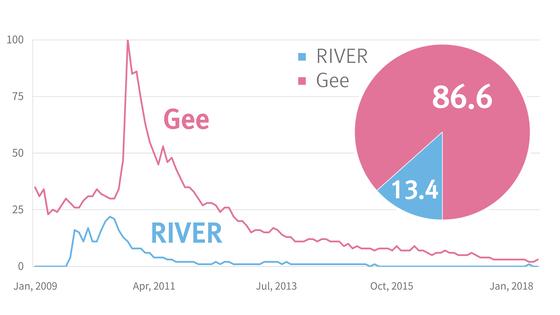 소녀시대AKB48이 2009년 발표한 'Gee'와 'River'의 유튜브 조회 수 비교