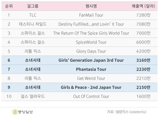세계 역대 걸그룹 투어 매출 톱10