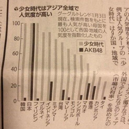 2014년 소녀시대와 AKB48의 아시아 국가별 인기도를 비교한 일본의 일간지 기사. 일본에서만 비슷할 뿐 나머지 국가에서는 소녀시대가 크게 앞서 있다. [중앙포토]