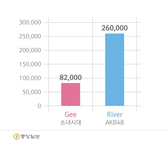 소녀시대와 AKB48의 음반 판매량 비교