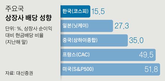 주요국 상장사 배당 성향