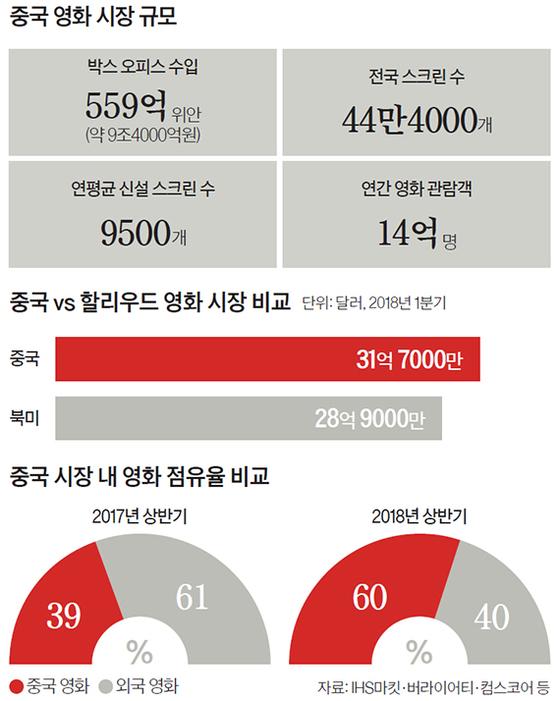 중국 영화 시장 규모