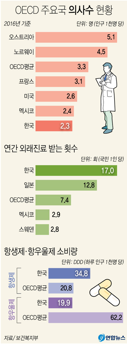 OECD 주요국 의사수 현황. [연합뉴스]