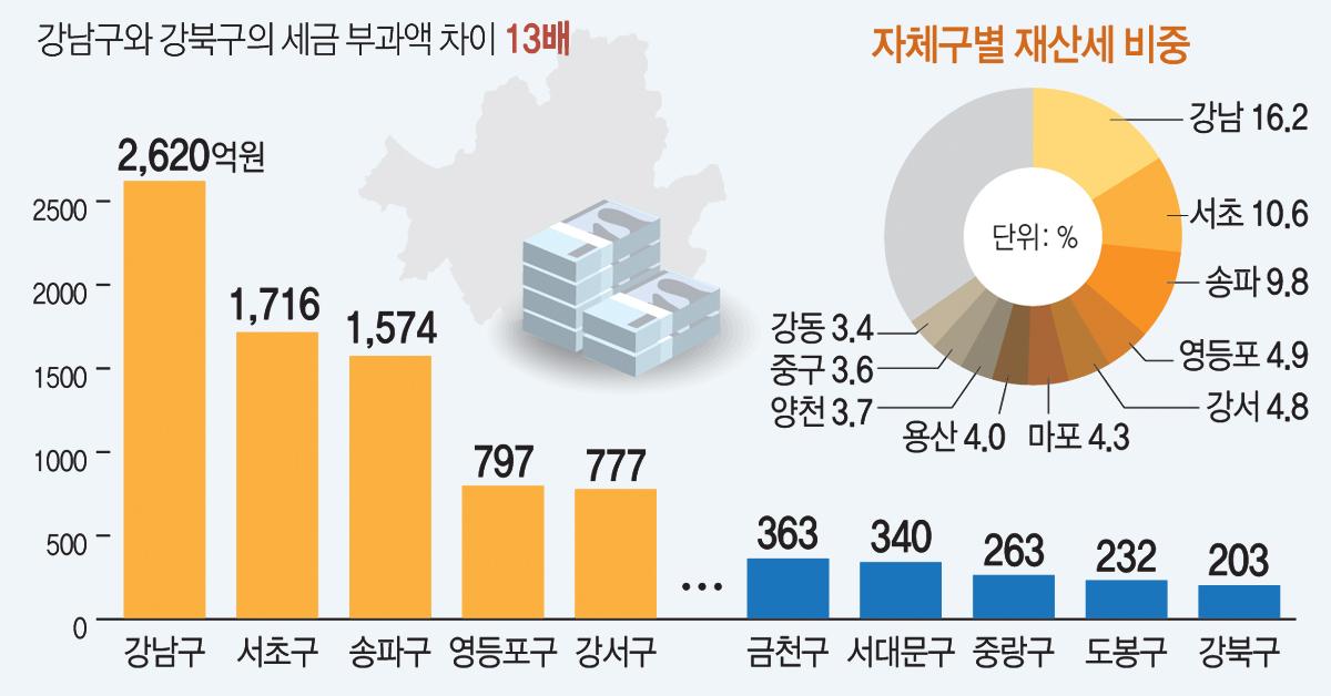 서울에서 재산세를 가장 많이 내는 자치구인 강남구와 가장 적게 내는 강북구의 세금 부과액 차이가 13배까지 벌어진 것으로 나타났다. 작년 12배보다 격차가 더 커졌다. [연합뉴스]