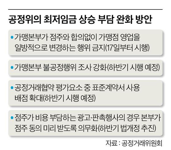공정위의 최저임금 상승 부담 완화 방안