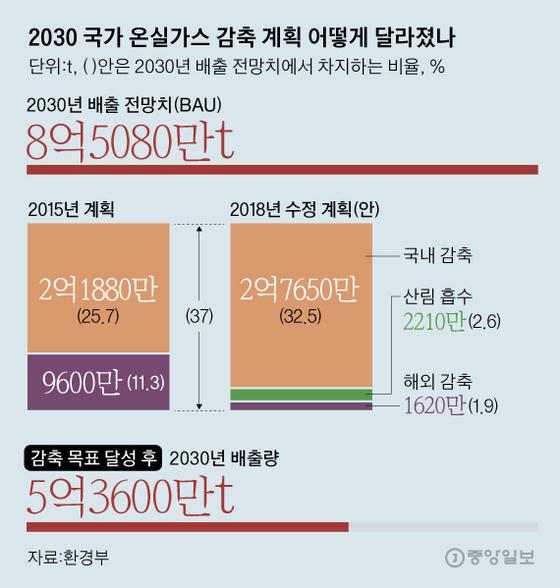 지난달 정부가 발표한 로드맵 수정안. 18일 확정한 계획에서는 해외감축과 산림흡수로 줄이는 비율 4.5%는 동일하게 유지했지만, 4.5% 내에서의 구체적인 배분은 추후 결정할 예정이다. 그래픽=김영옥 기자 yesok@joongang.co.kr