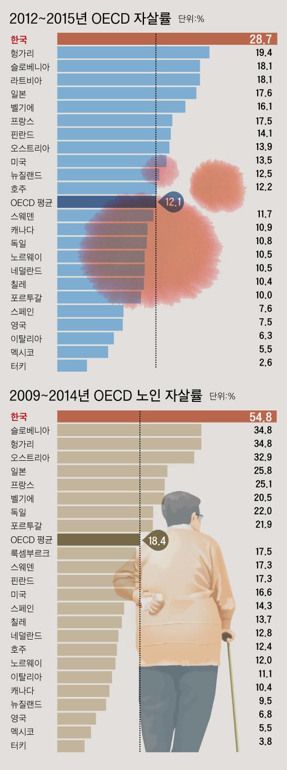 OECD 노인 자살률. [중앙포토]