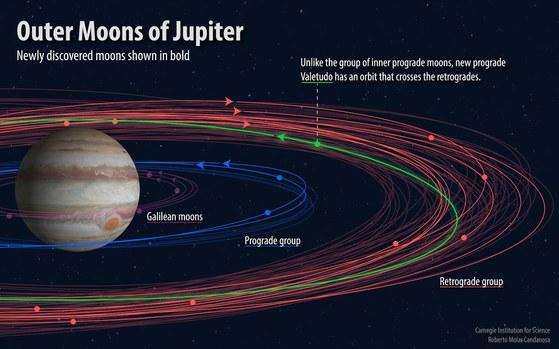 목성을 공전하는 달을 표시한 개념도. 총 3개 그룹으로 나뉜다. [자료 카네기연구소]