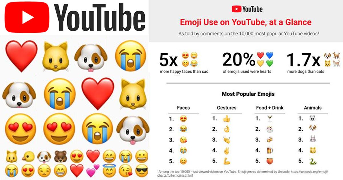 세계 최대의 인터넷 동영상 서비스 업체 유튜브에서 사용자들이 가장 많이 쓴 이모티콘은 '♥(하트)'로 나타났다. [사진 유튜브]