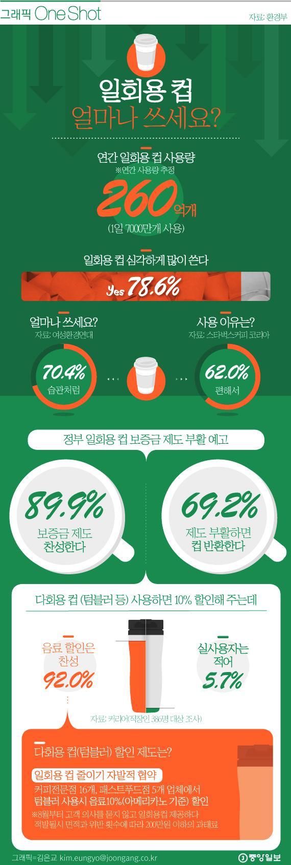 일회용 컵 얼마나 쓰세요?