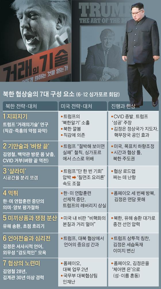 북한 협상술의 7대 구성 요소 (6·12 싱가포르 회담)
