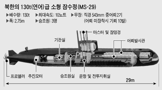 북한에서 생산하는 130t 연어급 소형 잠수정, 북한이 해적에 수출을 노린 잠수정은 크기가 조금더 크다. [중앙포토]