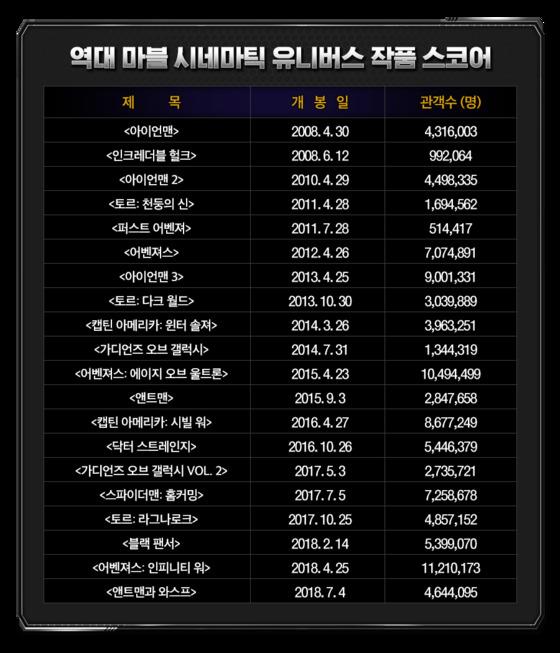 역대 마블 영화 관객수(7/18 기준) [사진 월트디즈니 컴퍼니 코리아]