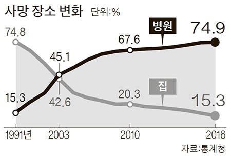 사망장소변화. [자료 통계청]