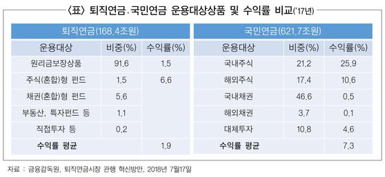 퇴직연금, 국민연금 운용대상상품 및 수익률 비교(2017년). [자료 금융감독원]