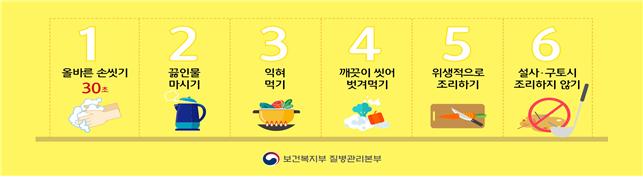 수인성ㆍ식품 매개 감염병을 예방하기 위한 6가지 수칙. [자료 질병관리본부]