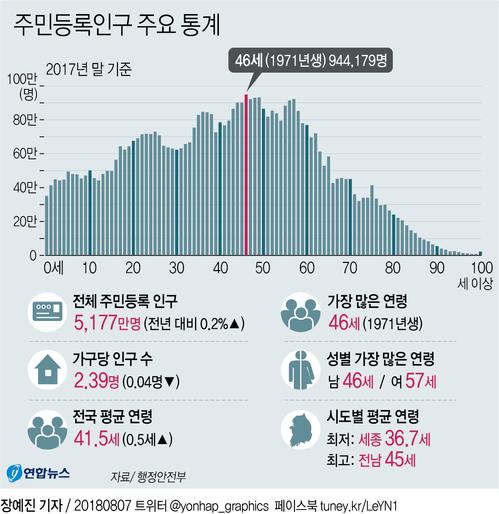 [그래픽] 주민등록인구 주요 통계   (서울=연합뉴스) 장예지 기자 = 행정안전부에 따르면 지난해말 기준 주민등록인구는 5천177만여명이며, 이중 '돼지띠' 1971년생이 가장 인구가 많은 것으로 나타났다.