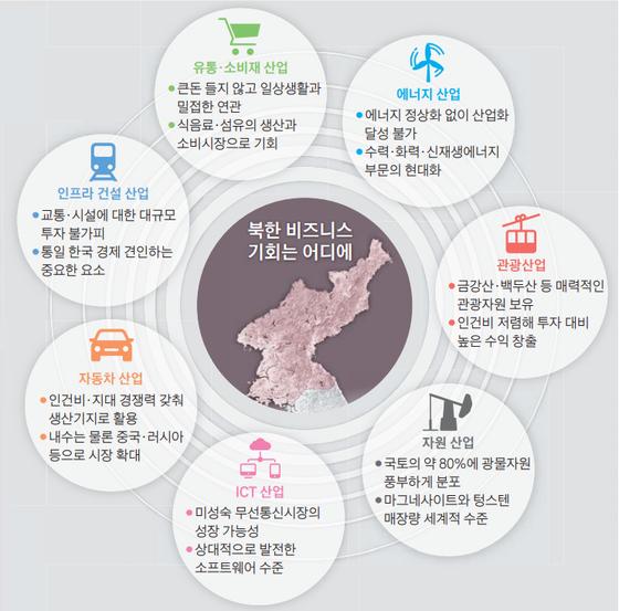 북한 비지니스의 기회는