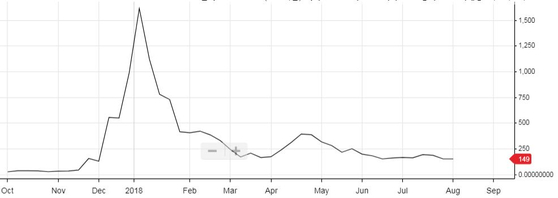 에이다 가격. 출처: 업비트