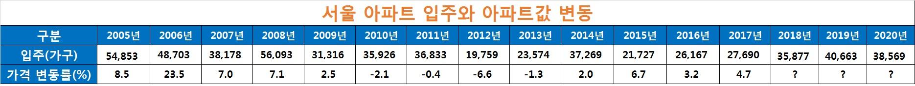 자료: 한국감정원 부동산114