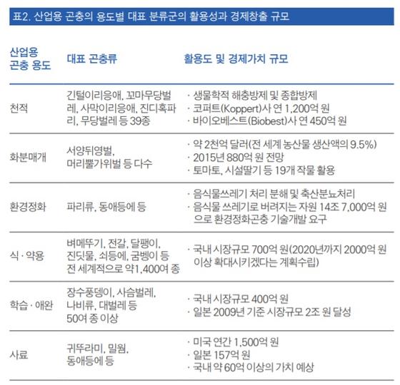 [자료: 한국환경정책평가연구원]