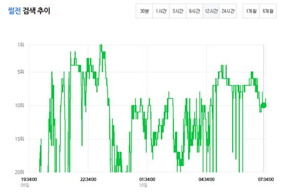 9일 오후 7시 34분부터 10일 오전 7시 34분 사이 키워드 '썰전'의 급상승 추이. [네이버 급상승트래킹]